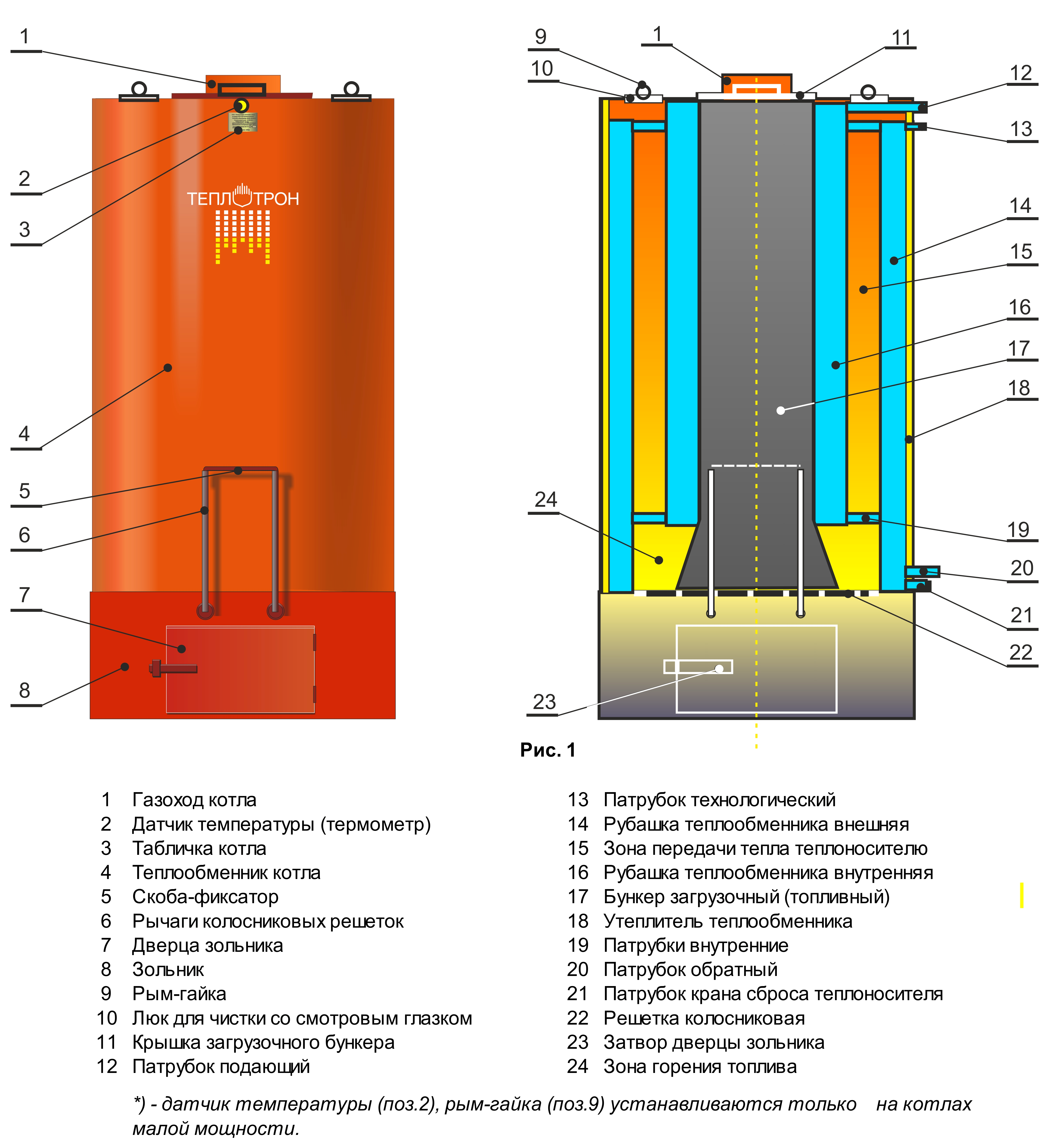 Как сделать пластинчатый теплообменник для пиролизного котла своими руками теплообменник пластинчатый gld 03 m 4 p 88