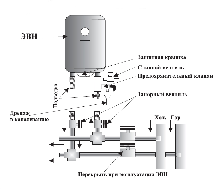 Водонагреватели термекс схема подключения к водопроводу